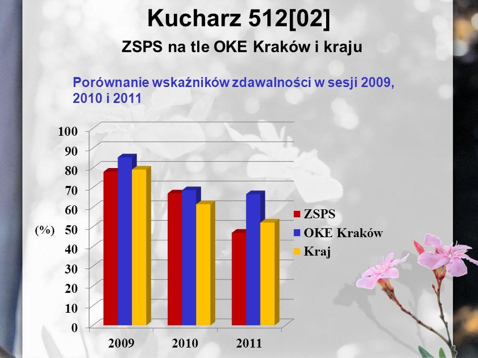 Kucharz 512[02] ZSPS na tle OKE Kraków i kraju